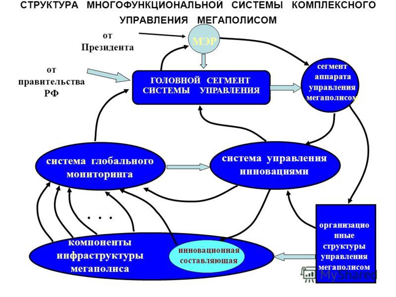 СТРУКТУРА МНОГОФУНКЦИОНАЛЬНОЙ СИСТЕМЫ КОМПЛЕКСНОГО УПРАВЛЕНИЯ МЕГАПОЛИСОМ ГОЛОВНОЙ СЕГМЕНТ СИСТЕМЫ УПРАВЛЕНИЯ сегмент аппарата управления мегаполисом система глобального мониторинга система управления инновациями компоненты инфраструктуры мегаполиса