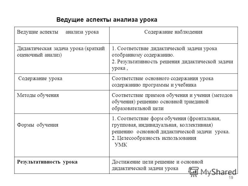 Примерный анализ урока в начальных классах