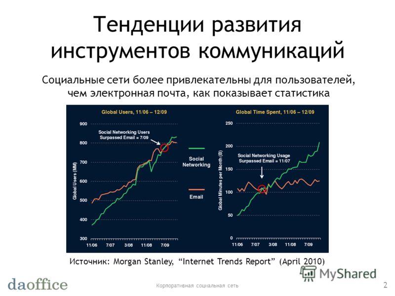 Тенденции развития инструментов коммуникаций Корпоративная социальная сеть 2 Источник: Morgan Stanley, Internet Trends Report (April 2010) Социальные сети более привлекательны для пользователей, чем электронная почта, как показывает статистика
