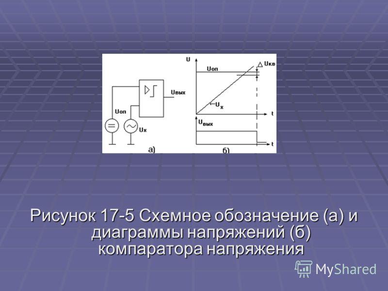 Рисунок 17-5 Схемное обозначение (а) и диаграммы напряжений (б) компаратора напряжения