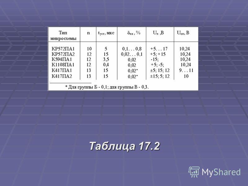 Таблица 17.2