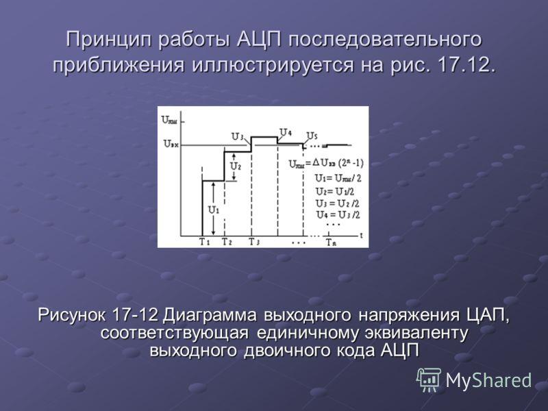 Принцип работы АЦП последовательного приближения иллюстрируется на рис. 17.12. Рисунок 17-12 Диаграмма выходного напряжения ЦАП, соответствующая единичному эквиваленту выходного двоичного кода АЦП