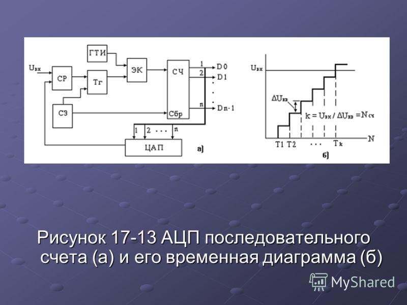 Рисунок 17-13 АЦП последовательного счета (а) и его временная диаграмма (б)