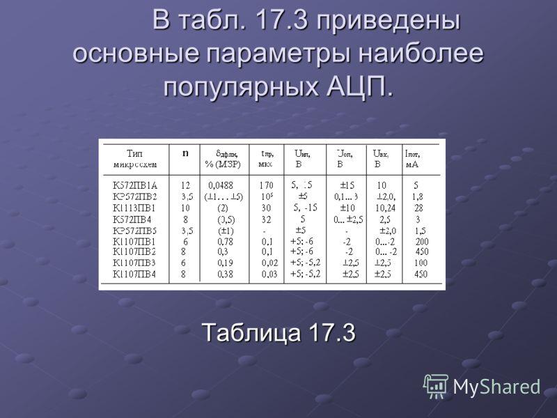 В табл. 17.3 приведены основные параметры наиболее популярных АЦП. Таблица 17.3
