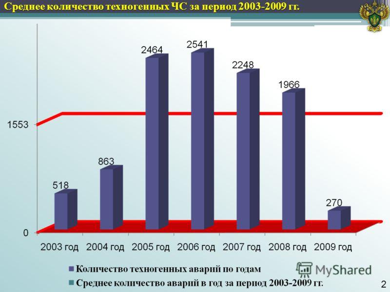 2 Среднее количество техногенных ЧС за период 2003-2009 гг.