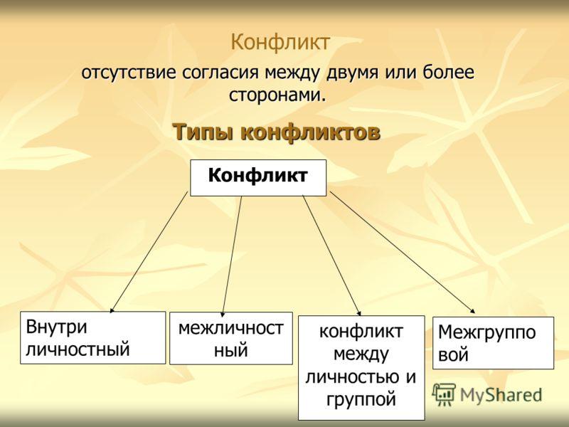 Типы конфликтов Конфликт Внутри личностный конфликт между личностью и группой Межгруппо вой межличност ный отсутствие согласия между двумя или более сторонами. Конфликт