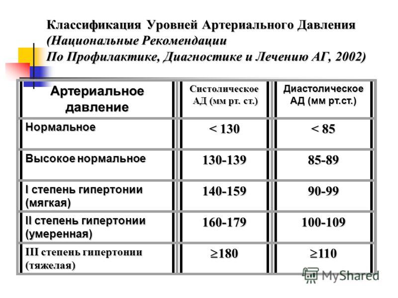 Белоусов ю.б артериальная гипертензия