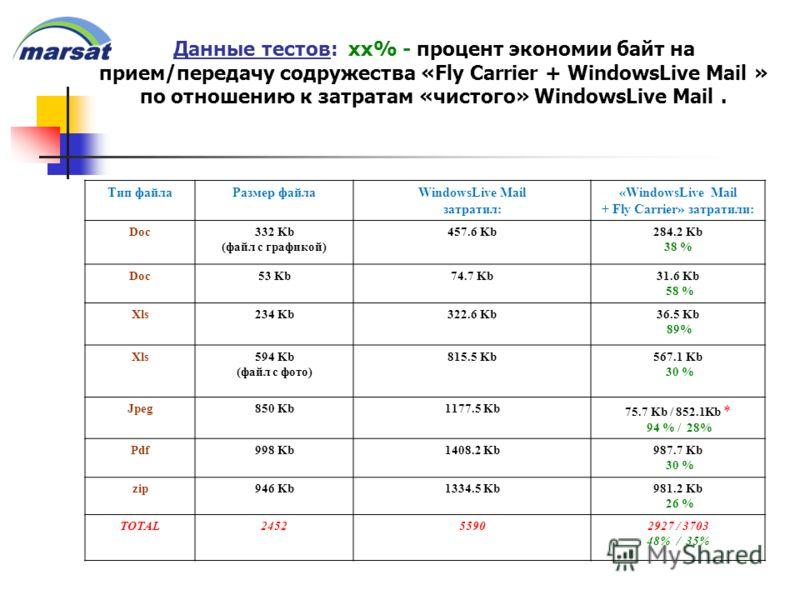 Данные тестов: xx% - процент экономии байт на прием/передачу содружества «Fly Carrier + WindowsLive Mail » по отношению к затратам «чистого» WindowsLive Mail. Тип файлаРазмер файлаWindowsLive Mail затратил: «WindowsLive Mail + Fly Carrier» затратили: