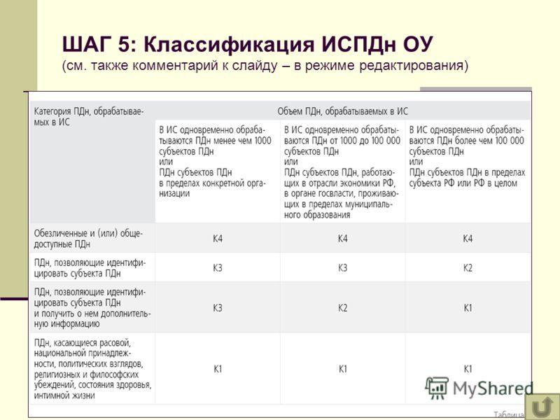 ШАГ 5: Классификация ИСПДн ОУ (см. также комментарий к слайду – в режиме редактирования)