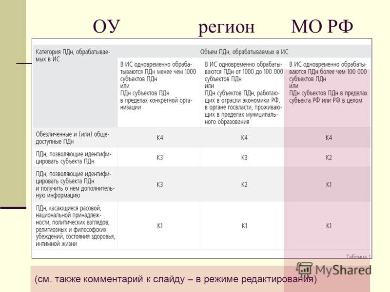 ОУрегион МО РФ (см. также комментарий к слайду – в режиме редактирования)