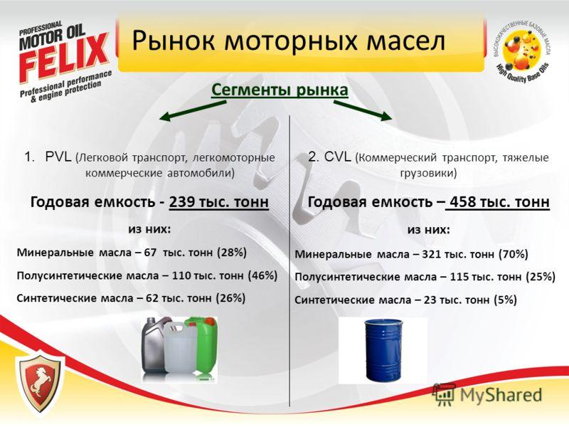 Рынок моторных масел 1.PVL (Легковой транспорт, легкомоторные коммерческие автомобили) Годовая емкость - 239 тыс. тонн из них: Минеральные масла – 67 тыс. тонн (28%) Полусинтетические масла – 110 тыс. тонн (46%) Синтетические масла – 62 тыс. тонн (26