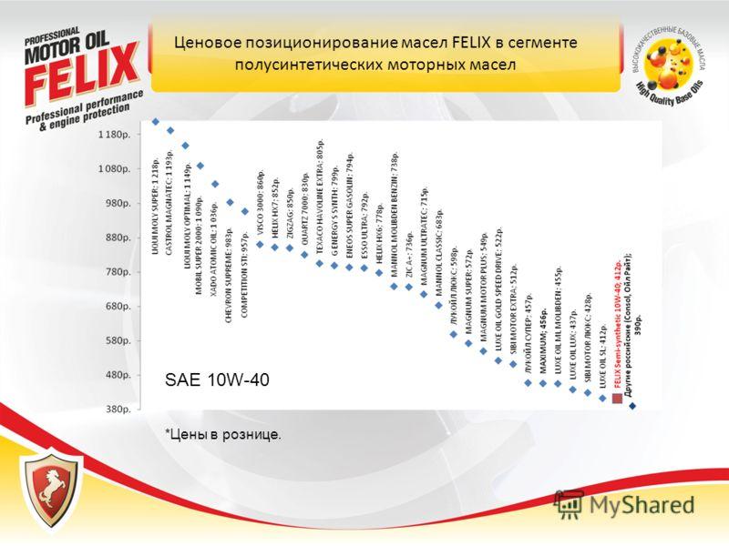 Ценовое позиционирование масел FELIX в сегменте полусинтетических моторных масел *Цены в рознице. SAE 10W-40