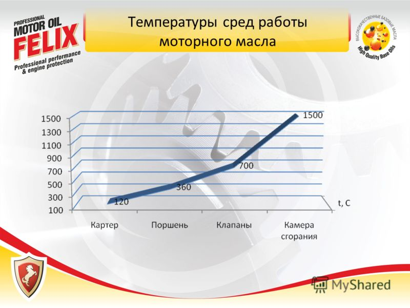 Температуры сред работы моторного масла