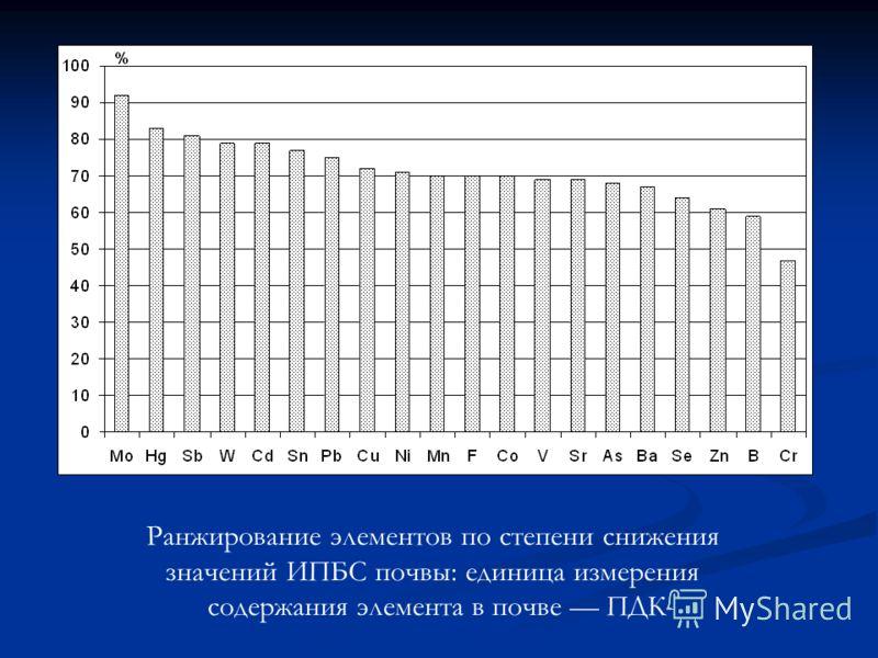 Ранжирование элементов по степени снижения значений ИПБС почвы: единица измерения содержания элемента в почве ПДК