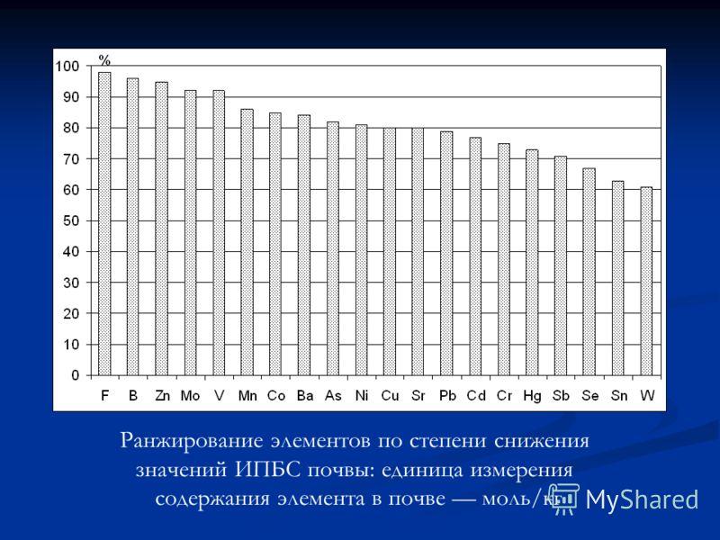 Ранжирование элементов по степени снижения значений ИПБС почвы: единица измерения содержания элемента в почве моль/кг
