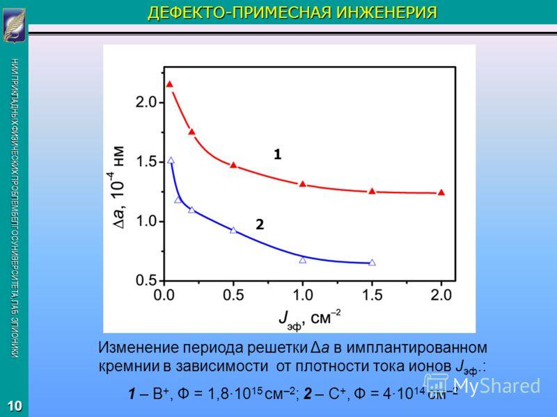 НИИ ПРИКЛАДНЫХ ФИЗИЧЕСКИХ ПРОБЛЕМ БЕЛГОСУНИВЕРСИТЕТА, ЛАБ. ЭЛИОНИКИ 10 ДЕФЕКТО-ПРИМЕСНАЯ ИНЖЕНЕРИЯ Изменение периода решетки Δа в имплантированном кремнии в зависимости от плотности тока ионов J эф.: 1 – В +, Ф = 1,8·10 15 см –2 ; 2 – С +, Ф = 4·10 1