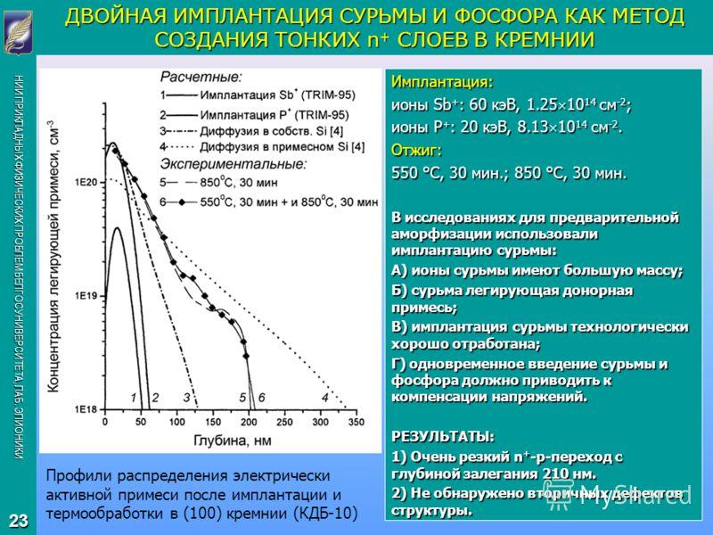 НИИ ПРИКЛАДНЫХ ФИЗИЧЕСКИХ ПРОБЛЕМ БЕЛГОСУНИВЕРСИТЕТА, ЛАБ. ЭЛИОНИКИ 23 Имплантация: ионы Sb + : 60 кэВ, 1.25 10 14 см -2 ; ионы P + : 20 кэВ, 8.13 10 14 см -2. Отжиг: 550 °С, 30 мин.; 850 °С, 30 мин. В исследованиях для предварительной аморфизации ис