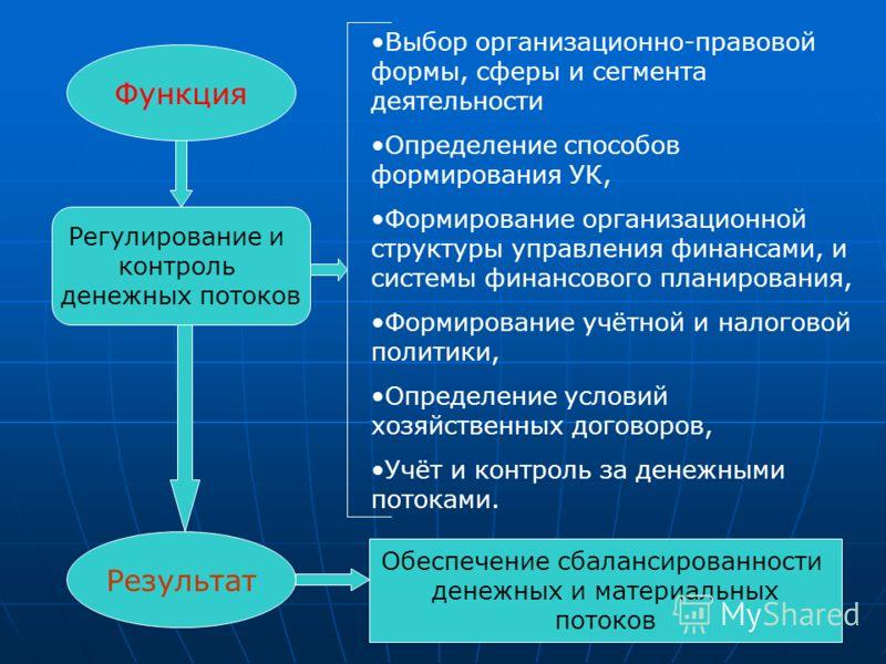 Функция Результат Регулирование и контроль денежных потоков Выбор организационно-правовой формы, сферы и сегмента деятельности Определение способов формирования УК, Формирование организационной структуры управления финансами, и системы финансового пл