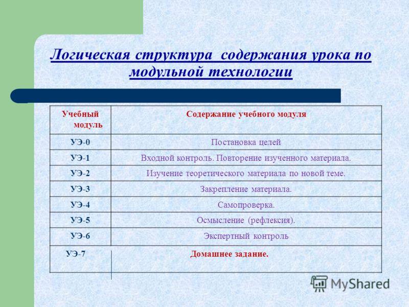 Логическая структура содержания урока по модульной технологии Учебный модуль Содержание учебного модуля УЭ-0Постановка целей УЭ-1Входной контроль. Повторение изученного материала. УЭ-2Изучение теоретического материала по новой теме. УЭ-3Закрепление м