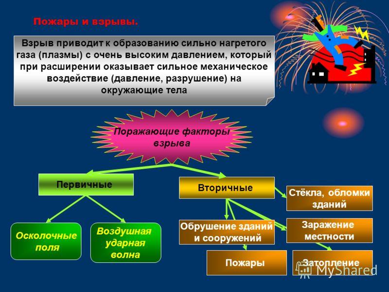 Пожары и взрывы. Поражающие факторы взрыва Взрыв приводит к образованию сильно нагретого газа (плазмы) с очень высоким давлением, который при расширении оказывает сильное механическое воздействие (давление, разрушение) на окружающие тела Первичные Вт