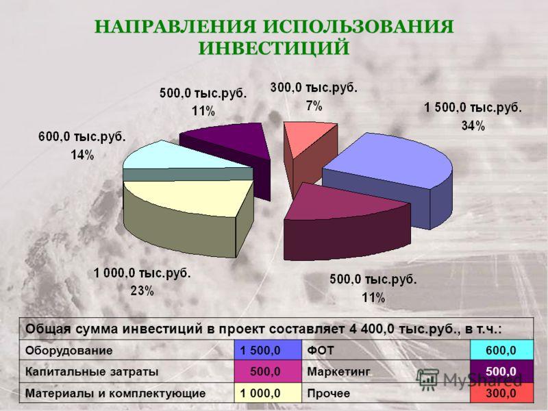 НАПРАВЛЕНИЯ ИСПОЛЬЗОВАНИЯ ИНВЕСТИЦИЙ Общая сумма инвестиций в проект составляет 4 400,0 тыс.руб., в т.ч.: Оборудование1 500,0ФОТ 600,0 Капитальные затраты 500,0Маркетинг 500,0 Материалы и комплектующие1 000,0Прочее 300,0