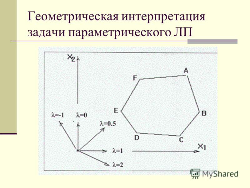 Геометрическая интерпретация задачи параметрического ЛП