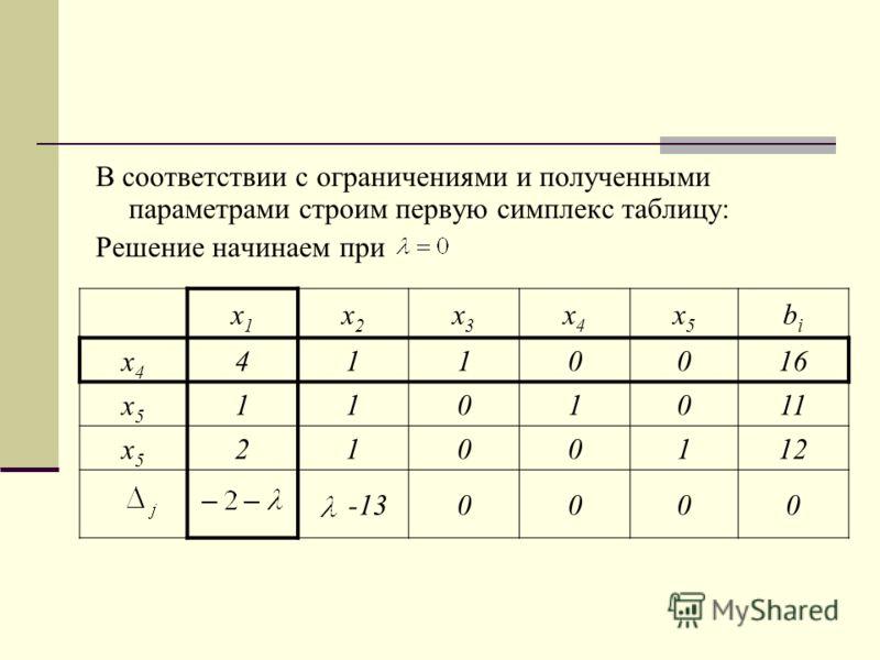 В соответствии с ограничениями и полученными параметрами строим первую симплекс таблицу: Решение начинаем при х1х1 х2х2 х3х3 х4х4 х5х5 bibi х4х4 4110016 х5х5 1101011 х5х5 2100112 -130000