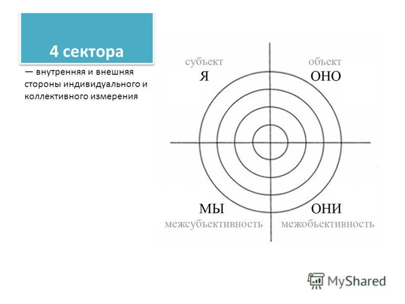 4 сектора внутренняя и внешняя стороны индивидуального и коллективного измерения