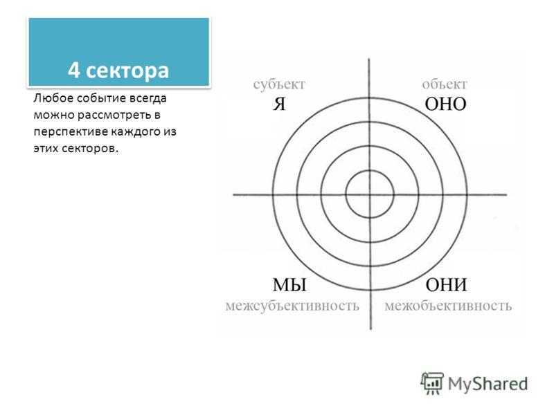 4 сектора Любое событие всегда можно рассмотреть в перспективе каждого из этих секторов.