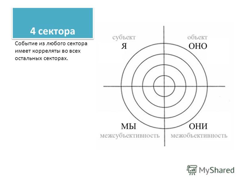 4 сектора Событие из любого сектора имеет корреляты во всех остальных секторах.