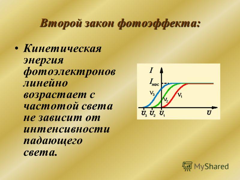 Второй закон фотоэффекта: Кинетическая энергия фотоэлектронов линейно возрастает с частотой света не зависит от интенсивности падающего света.