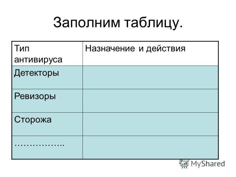 Заполним таблицу. Тип антивируса Назначение и действия Детекторы Ревизоры Сторожа ……………..
