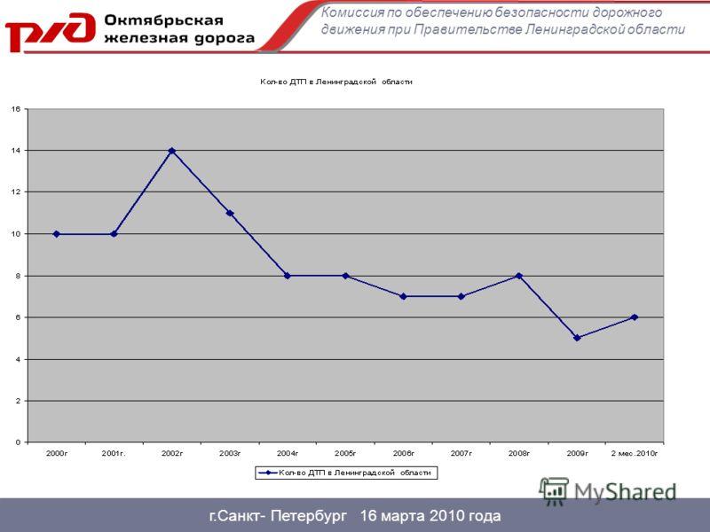 г.Санкт- Петербург 16 марта 2010 года Комиссия по обеспечению безопасности дорожного движения при Правительстве Ленинградской области
