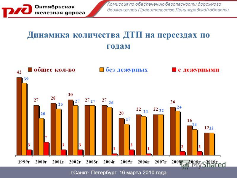 г.Санкт- Петербург 16 марта 2010 года Динамика количества ДТП на переездах по годам Комиссия по обеспечению безопасности дорожного движения при Правительстве Ленинградской области