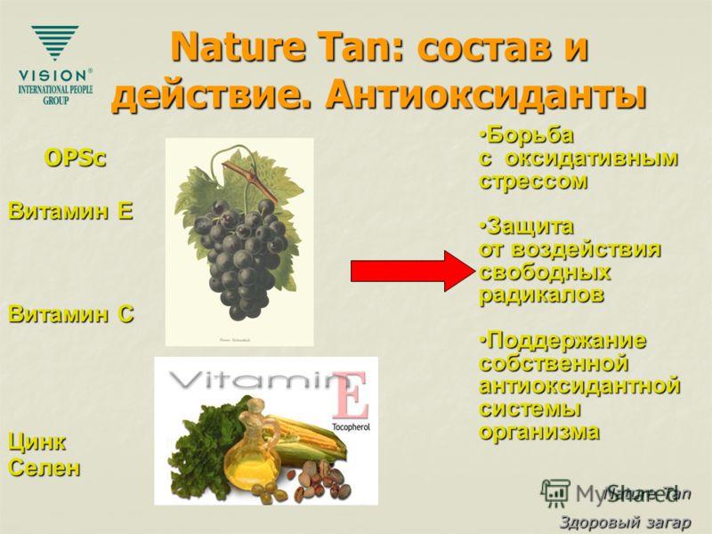 Nature Tan Здоровый загар Nature Tan: состав и действие. Антиоксиданты Витамин E Витамин C ЦинкСелен БорьбаБорьба с оксидативным стрессом ЗащитаЗащита от воздействия свободных радикалов Поддержание собственной антиоксидантной системы организмаПоддерж