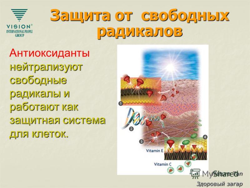 Nature Tan Здоровый загар Защита от свободных радикалов Антиоксиданты нейтрализуют свободные радикалы и работают как защитная система для клеток.