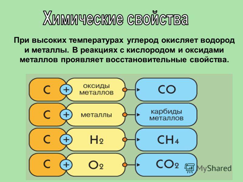 При высоких температурах углерод окисляет водород и металлы. В реакциях с кислородом и оксидами металлов проявляет восстановительные свойства.