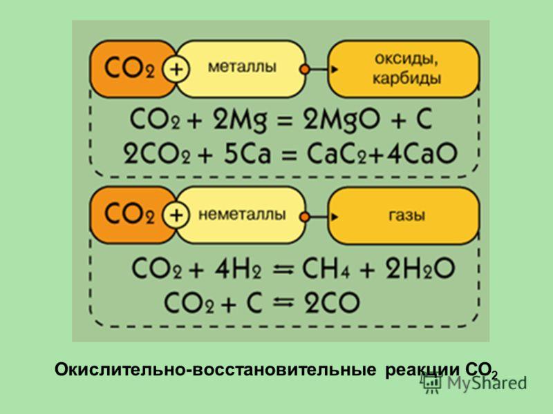 Окислительно-восстановительные реакции СО 2