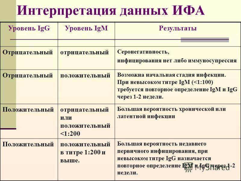 Интерпретация данных ИФА Уровень IgGУровень IgMРезультаты Отрицательныйотрицательный Серонегативность, инфицирования нет либо иммуносупрессия Отрицательныйположительный Возможна начальная стадия инфекции. При невысоком титре IgM (