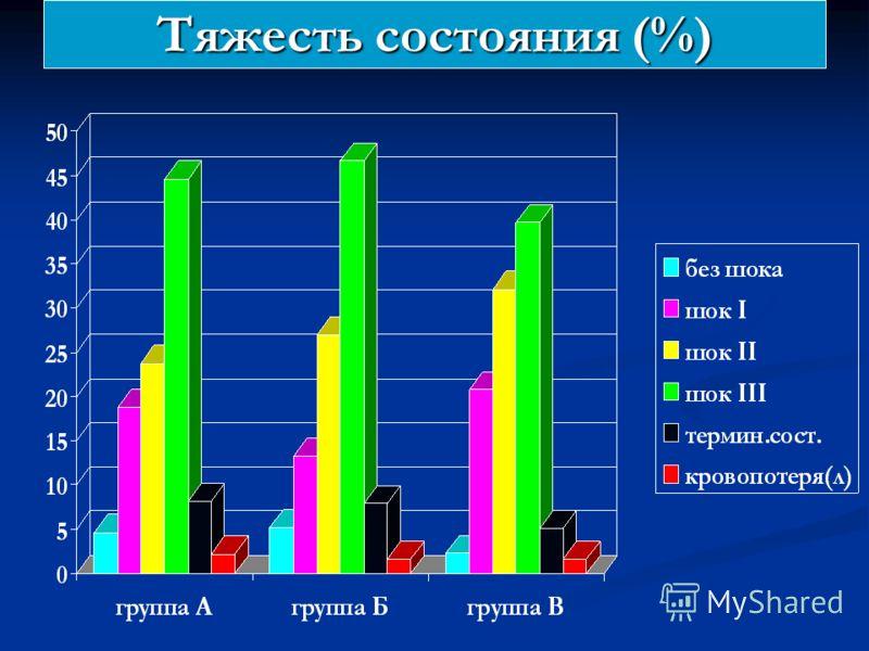 Тяжесть состояния (%)