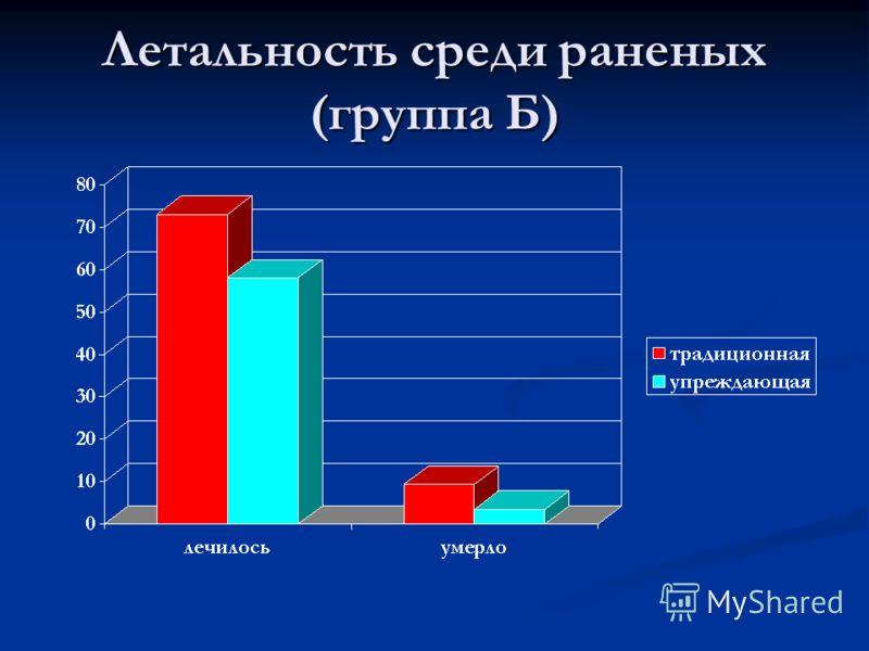 Летальность среди раненых (группа Б)