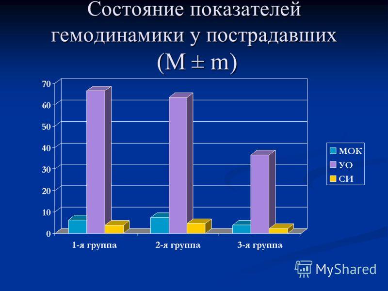 Состояние показателей гемодинамики у пострадавших (M ± m)