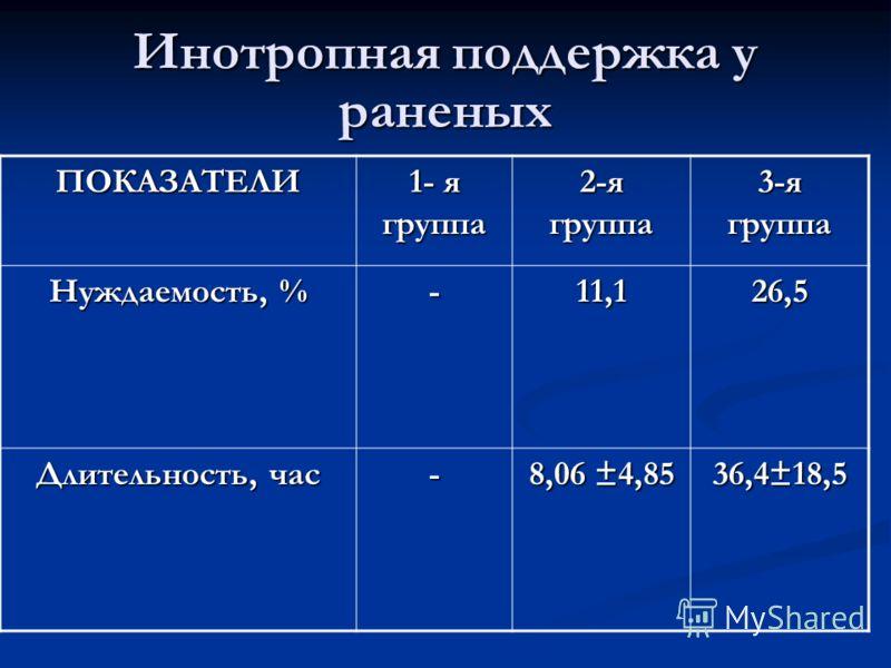 Инотропная поддержка у раненых ПОКАЗАТЕЛИ 1- я группа 2-я группа 3-я группа Нуждаемость, % -11,126,5 Длительность, час - 8,06 ±4,85 36,4±18,5