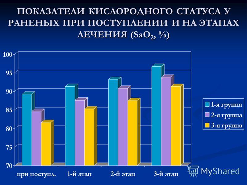 ПОКАЗАТЕЛИ КИСЛОРОДНОГО СТАТУСА У РАНЕНЫХ ПРИ ПОСТУПЛЕНИИ И НА ЭТАПАХ ЛЕЧЕНИЯ (SaO 2, %)