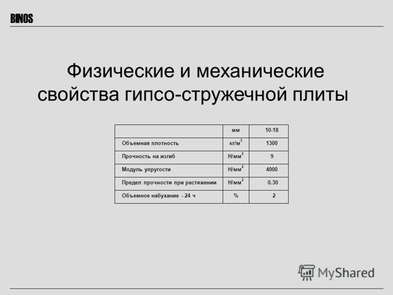 BINOS Физические и механические свойства гипсо-стружечной плиты Объемная плотность Прочность на изгиб Модуль упругости Предел прочности при растяжении Объемное набухание - 24 ч мм кг/м 3 Н/мм 2 % 10-18 1300 9 4000 0.30 2