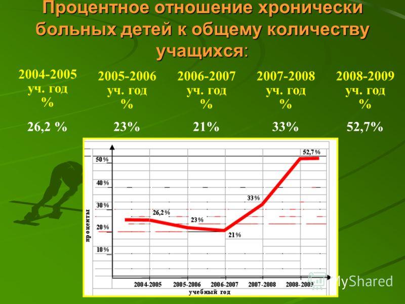 Процентное отношение хронически больных детей к общему количеству учащихся: 2004-2005 уч. год % 2005-2006 уч. год % 2006-2007 уч. год % 2007-2008 уч. год % 2008-2009 уч. год % 26,2 %23%21%33%52,7%