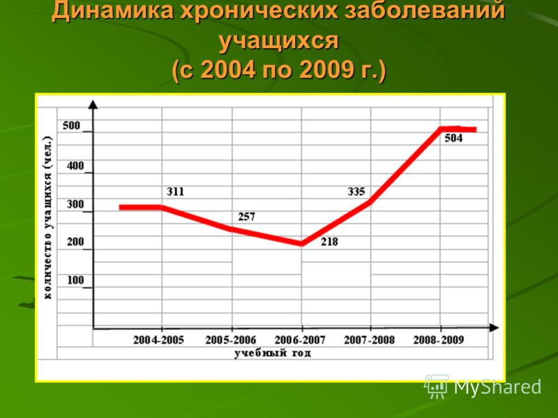 Динамика хронических заболеваний учащихся (с 2004 по 2009 г.)
