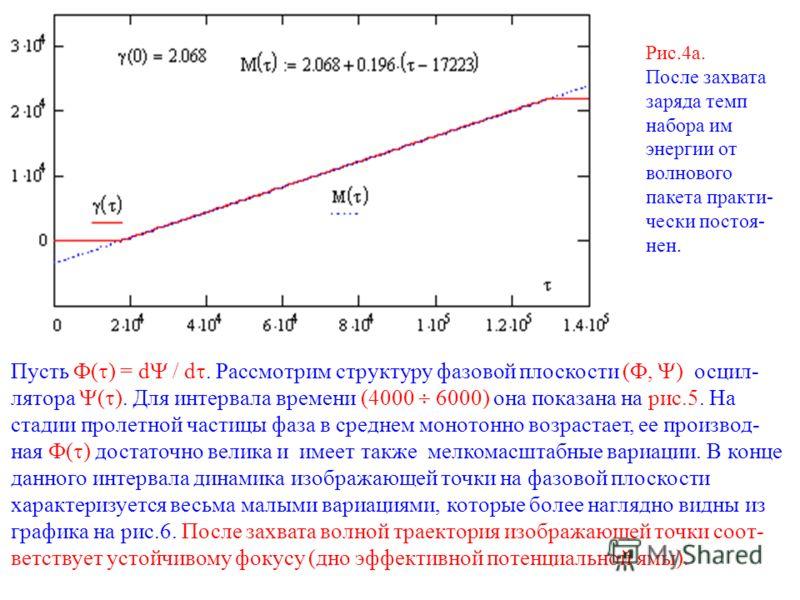 Рис.4а. После захвата заряда темп набора им энергии от волнового пакета практи- чески постоя- нен. Пусть ( ) = d / d. Рассмотрим структуру фазовой плоскости (, ) осцил- лятора ( ). Для интервала времени (4000 6000) она показана на рис.5. На стадии пр