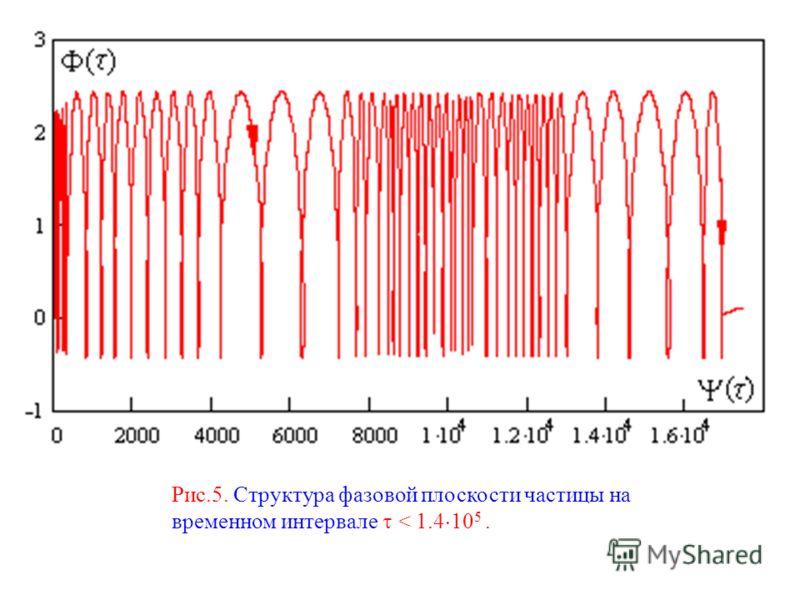 Рис.5. Структура фазовой плоскости частицы на временном интервале < 1.4 10 5.