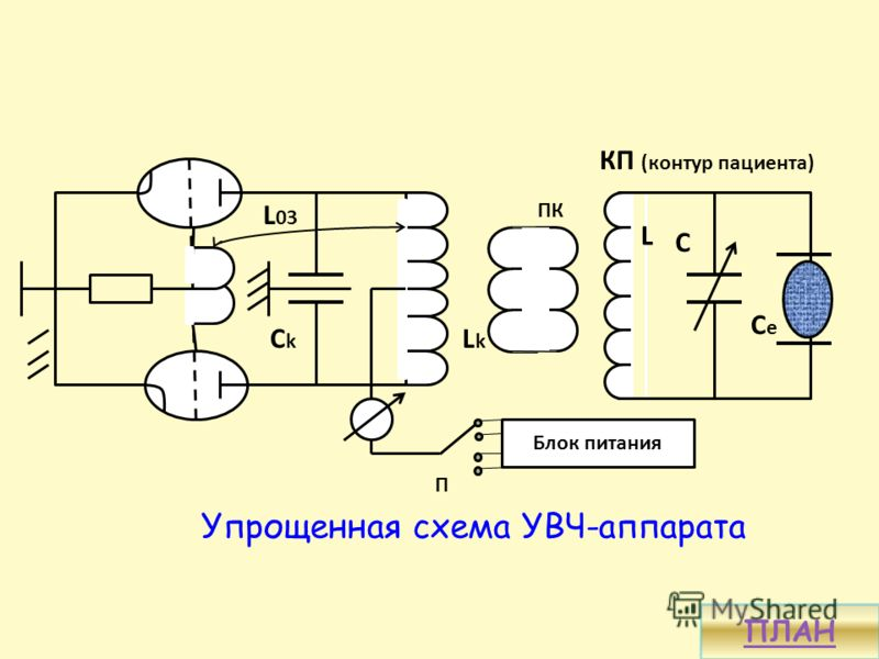 Упрощенная схема УВЧ-аппарата Блок питания ПК П LkLk CkCk L 03 КП (контур пациента) L C CeCe ПЛАН